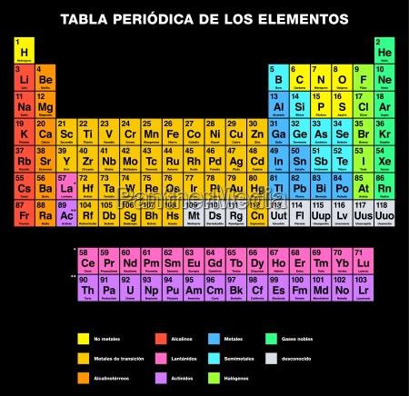periodiske tabel over elementerne spanish labeling