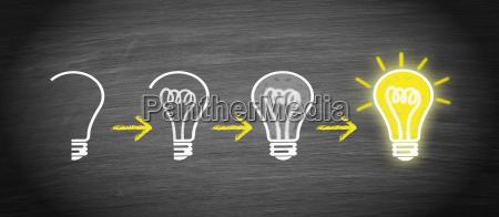 ide innovation kreativitet paere koncept
